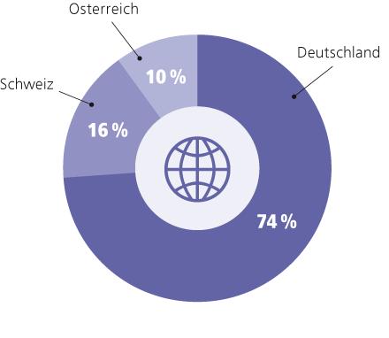 chart-geo